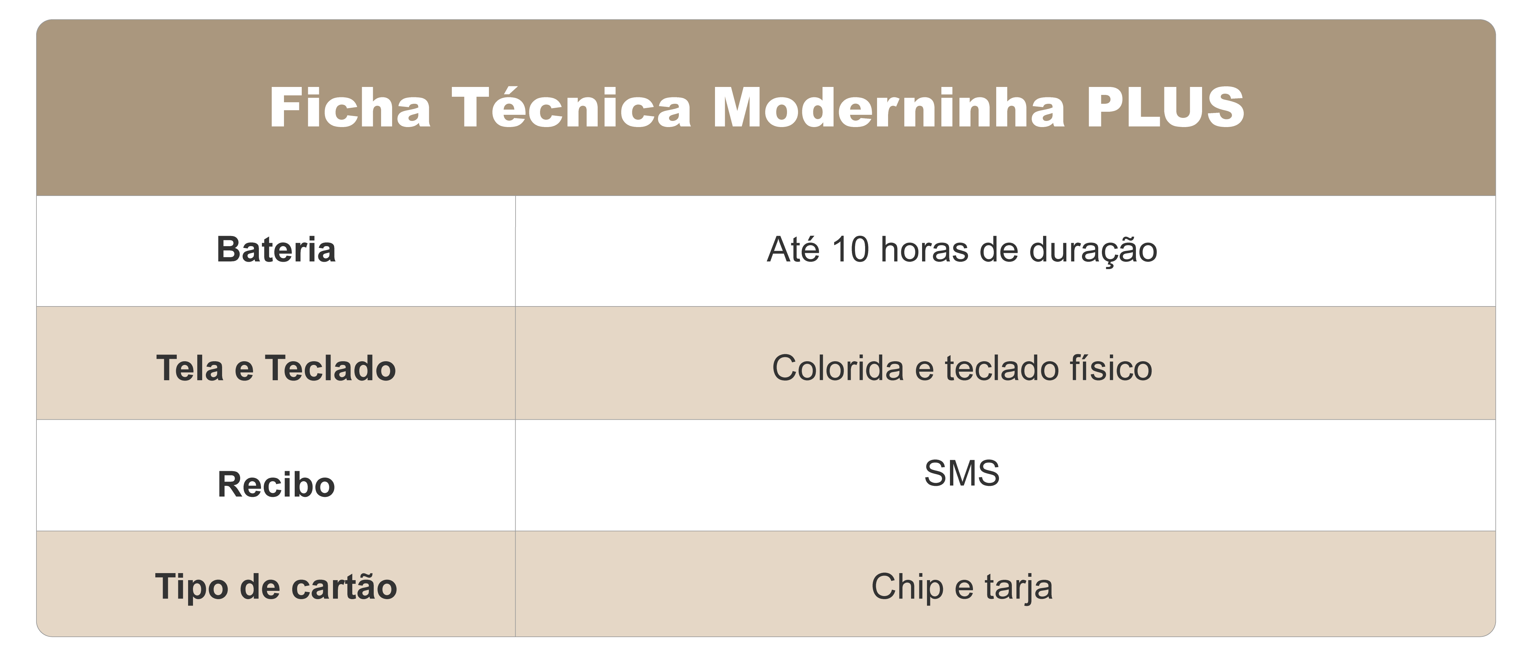 Tabela Moderninha Plus